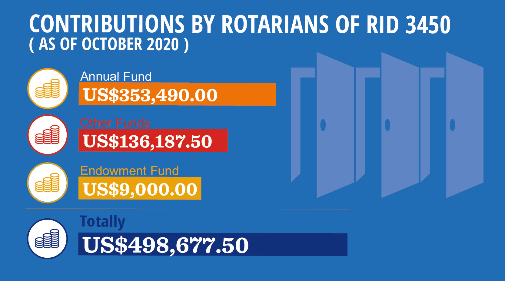 November is Rotary Foundation Month, by PDG Jones Wong