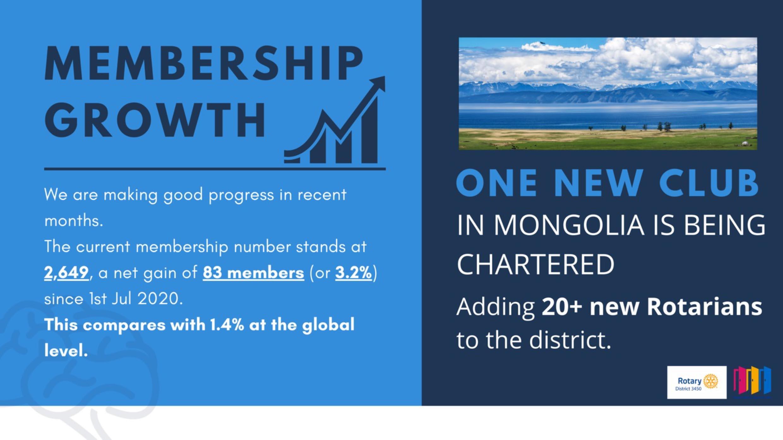 District Membership Committee 2020 – 21 Update